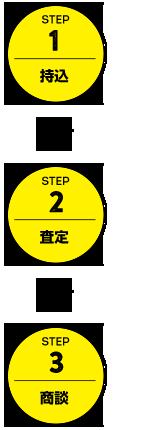 STEP1 持込→STEP2 査定→STEP3 商談
